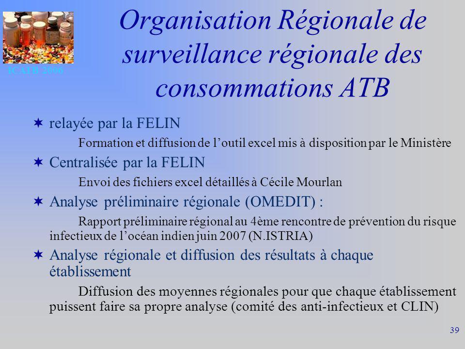ICATB 2006 39 Organisation Régionale de surveillance régionale des consommations ATB relayée par la FELIN Formation et diffusion de loutil excel mis à