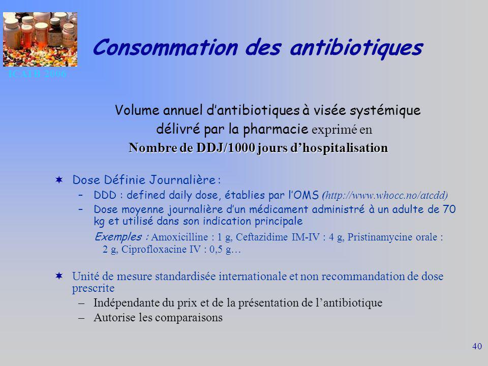 ICATB 2006 40 Consommation des antibiotiques Volume annuel dantibiotiques à visée systémique délivré par la pharmacie exprimé en Nombre de DDJ/1000 jours dhospitalisation Dose Définie Journalière : –DDD : defined daily dose, établies par lOMS (http://www.whocc.no/atcdd) –Dose moyenne journalière dun médicament administré à un adulte de 70 kg et utilisé dans son indication principale Exemples : Amoxicilline : 1 g, Ceftazidime IM-IV : 4 g, Pristinamycine orale : 2 g, Ciprofloxacine IV : 0,5 g… Unité de mesure standardisée internationale et non recommandation de dose prescrite –Indépendante du prix et de la présentation de lantibiotique –Autorise les comparaisons