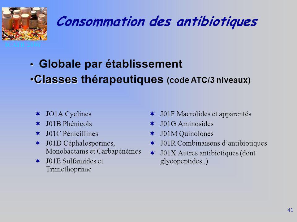 ICATB 2006 41 Consommation des antibiotiques JO1A Cyclines J01B Phénicols J01C Pénicillines J01D Céphalosporines, Monobactams et Carbapénèmes J01E Sulfamides et Trimethoprime J01F Macrolides et apparentés J01G Aminosides J01M Quinolones J01R Combinaisons dantibiotiques J01X Autres antibiotiques (dont glycopeptides..) Globale par établissement ClassesClasses thérapeutiques (code ATC/3 niveaux)