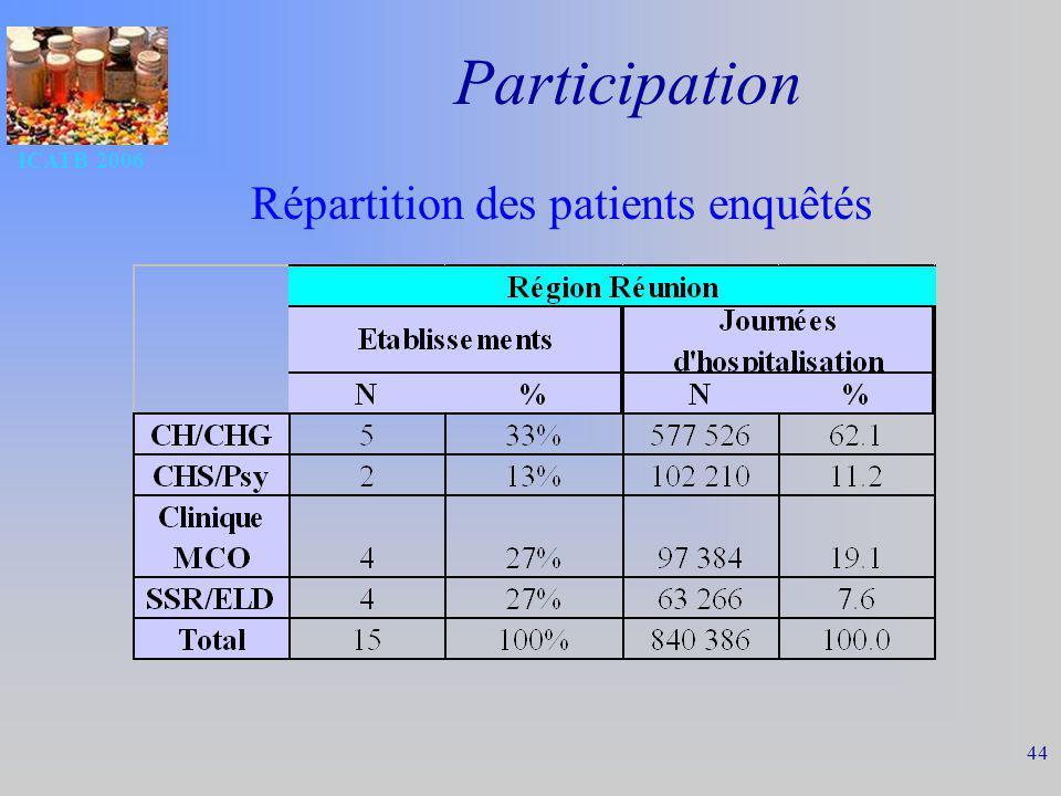 ICATB 2006 44 Participation Répartition des patients enquêtés