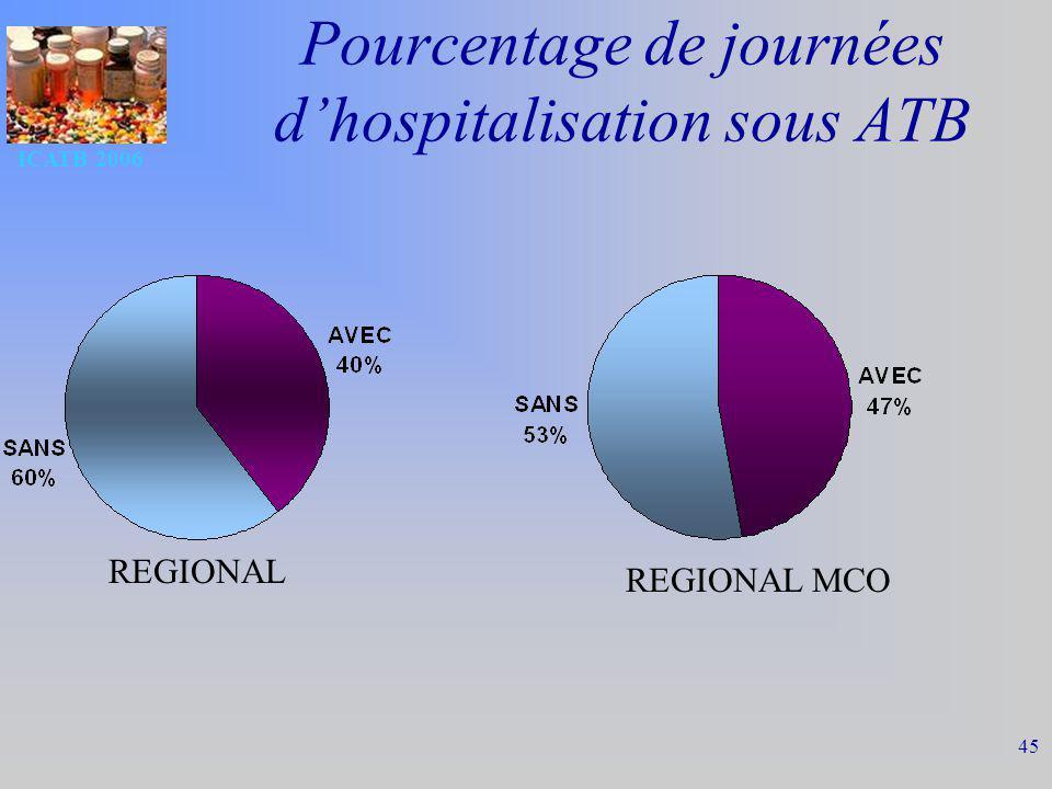 ICATB 2006 45 Pourcentage de journées dhospitalisation sous ATB REGIONAL MCO REGIONAL