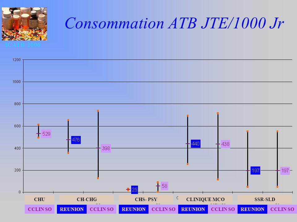 ICATB 2006 46 Consommation ATB JTE/1000 Jr CH-CHG CCLIN SO CHUCHS- PSYCLINIQUE MCOSSR-SLD REUNIONCCLIN SOREUNIONCCLIN SOREUNIONCCLIN SOREUNIONCCLIN SO