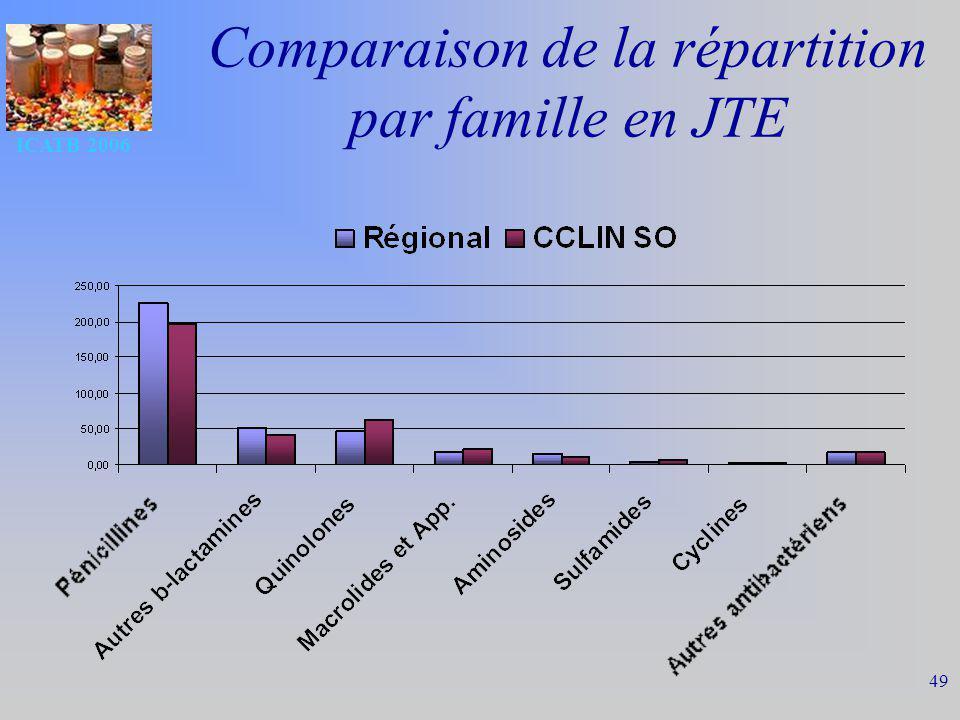 ICATB 2006 49 Comparaison de la répartition par famille en JTE