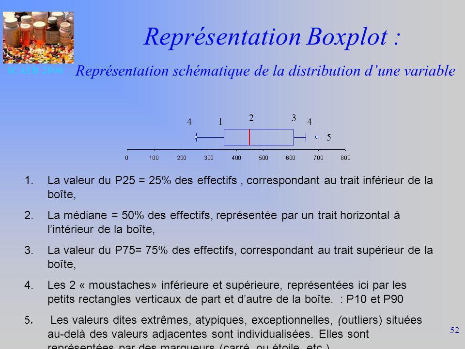 ICATB 2006 52 Représentation Boxplot : 1.La valeur du P25 = 25% des effectifs, correspondant au trait inférieur de la boîte, 2.La médiane = 50% des effectifs, représentée par un trait horizontal à lintérieur de la boîte, 3.La valeur du P75= 75% des effectifs, correspondant au trait supérieur de la boîte, 4.Les 2 « moustaches» inférieure et supérieure, représentées ici par les petits rectangles verticaux de part et dautre de la boîte.