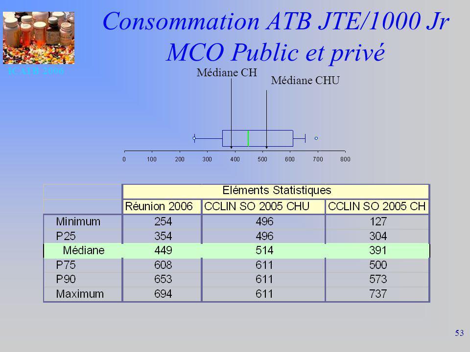ICATB 2006 53 Consommation ATB JTE/1000 Jr MCO Public et privé Médiane CHU Médiane CH