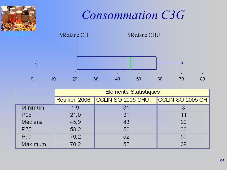 ICATB 2006 55 Consommation C3G Médiane CHMédiane CHU