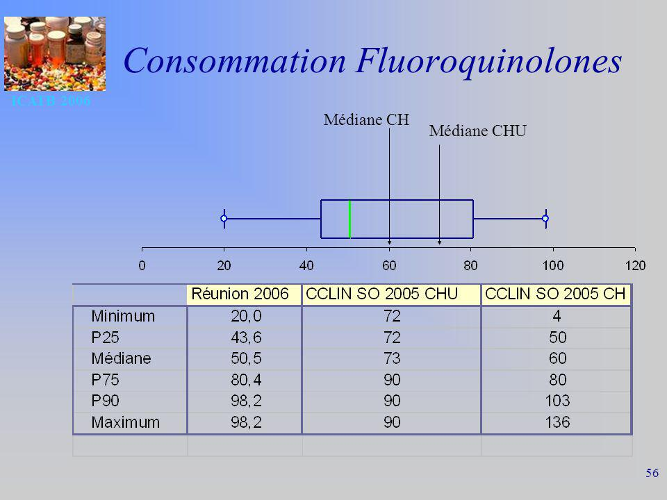 ICATB 2006 56 Consommation Fluoroquinolones Médiane CH Médiane CHU