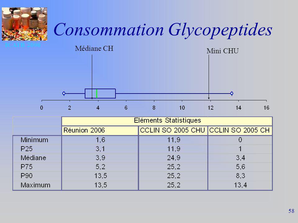 ICATB 2006 58 Consommation Glycopeptides Mini CHU Médiane CH