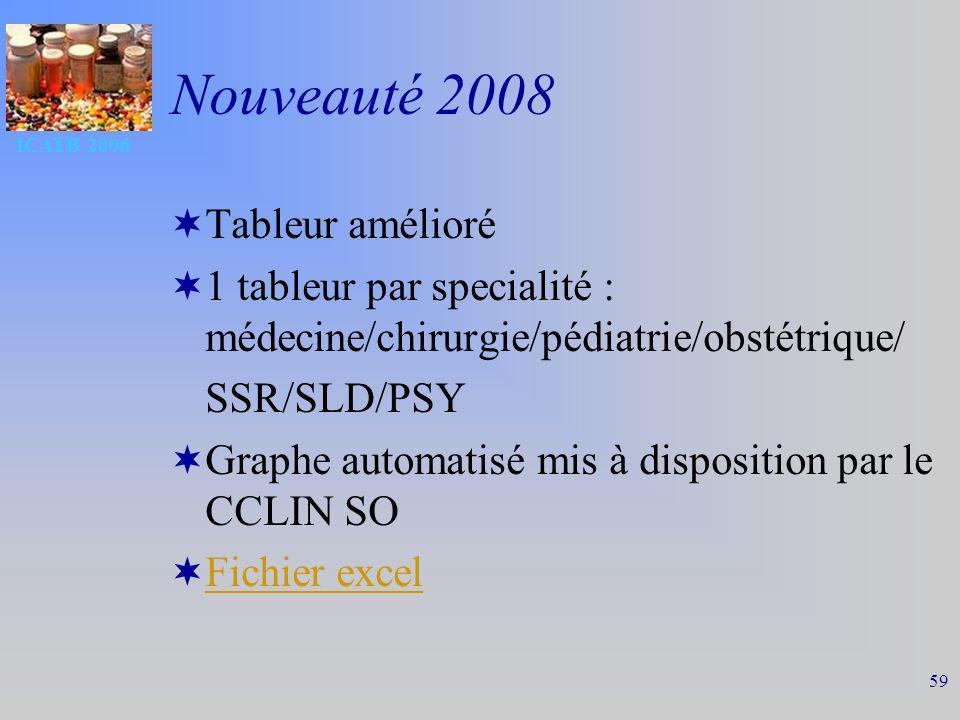 ICATB 2006 59 Nouveauté 2008 Tableur amélioré 1 tableur par specialité : médecine/chirurgie/pédiatrie/obstétrique/ SSR/SLD/PSY Graphe automatisé mis à