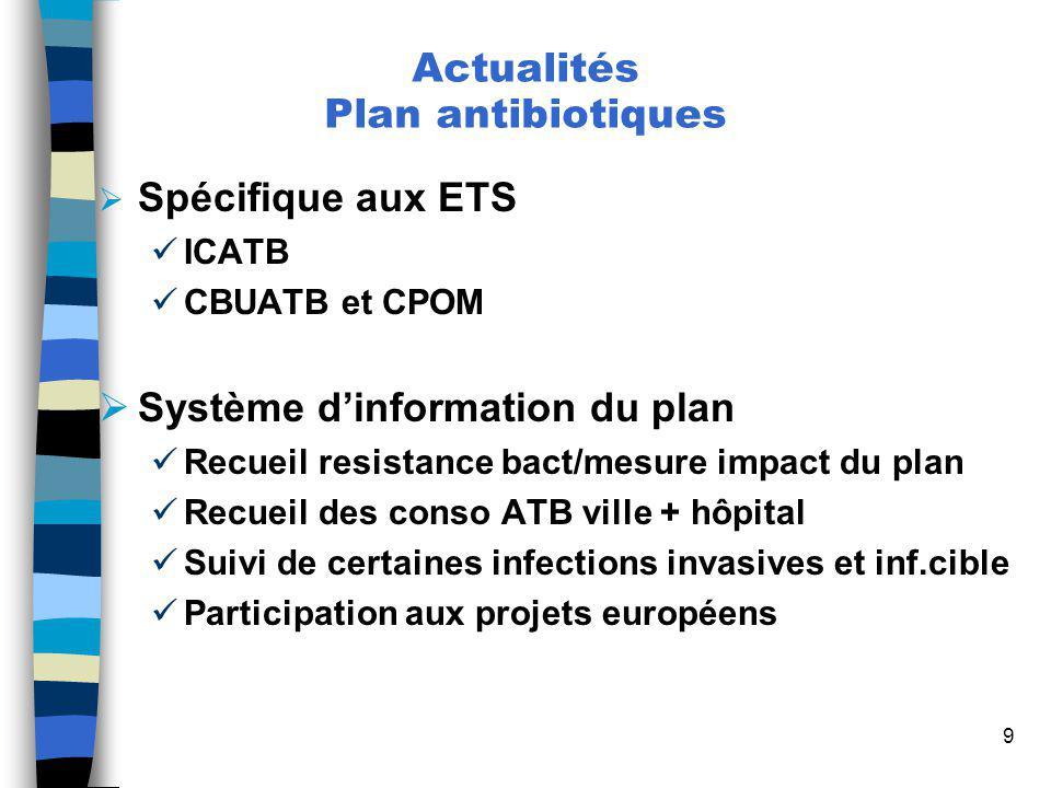 9 Spécifique aux ETS ICATB CBUATB et CPOM Système dinformation du plan Recueil resistance bact/mesure impact du plan Recueil des conso ATB ville + hôp