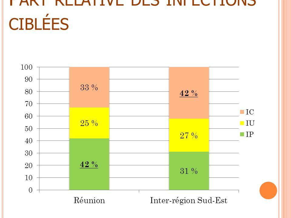 P ART RELATIVE DES INFECTIONS CIBLÉES