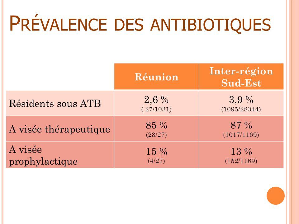P RÉVALENCE DES ANTIBIOTIQUES Réunion Inter-région Sud-Est Résidents sous ATB 2,6 % ( 27/1031) 3,9 % (1095/28344) A visée thérapeutique 85 % (23/27) 8
