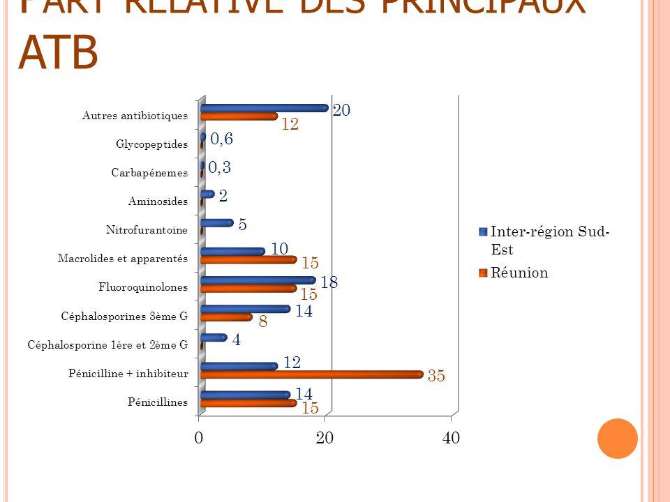 P ART RELATIVE DES PRINCIPAUX ATB