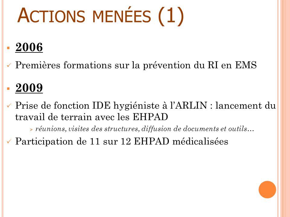 A CTIONS MENÉES (1) 2006 Premières formations sur la prévention du RI en EMS 2009 Prise de fonction IDE hygiéniste à lARLIN : lancement du travail de