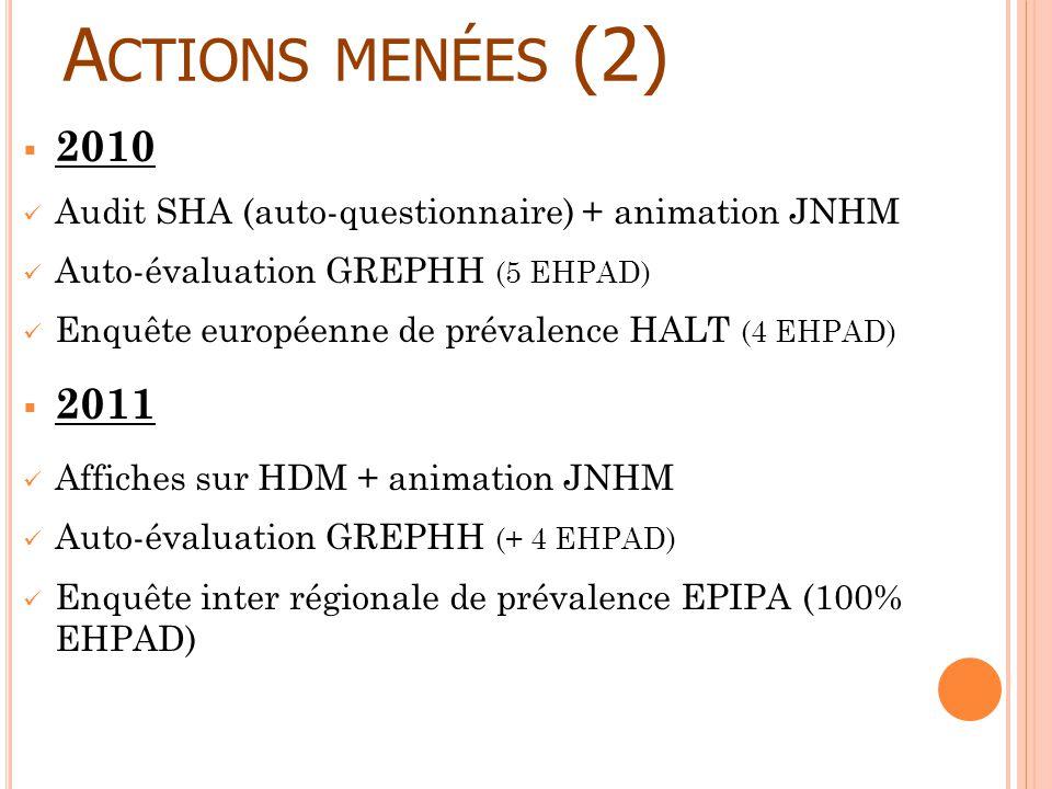 A CTIONS MENÉES (2) 2010 Audit SHA (auto-questionnaire) + animation JNHM Auto-évaluation GREPHH (5 EHPAD) Enquête européenne de prévalence HALT (4 EHP