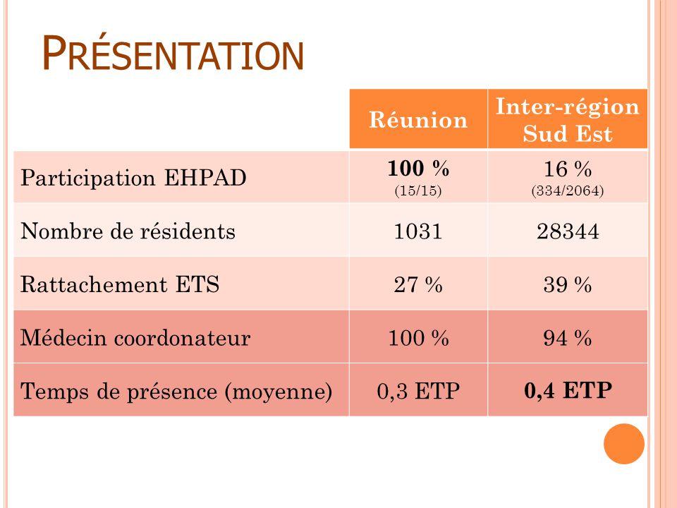P RÉSENTATION Réunion Inter-région Sud Est Participation EHPAD 100 % (15/15) 16 % (334/2064) Nombre de résidents103128344 Rattachement ETS27 %39 % Méd