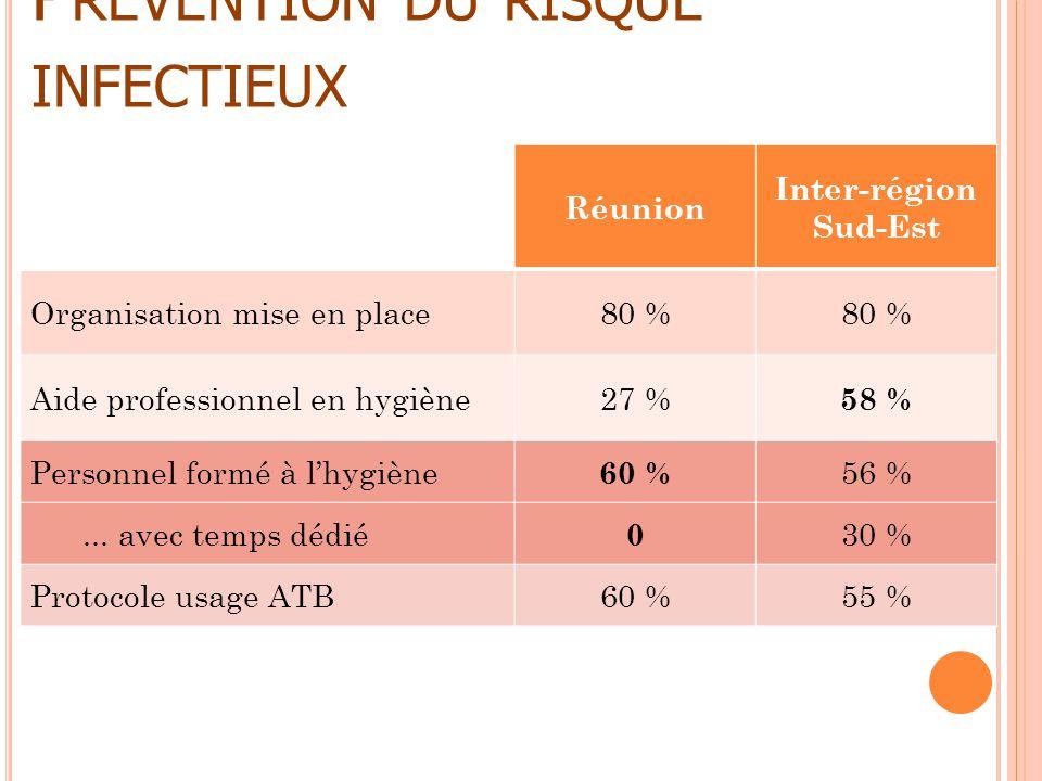 P RÉVENTION DU RISQUE INFECTIEUX Réunion Inter-région Sud-Est Organisation mise en place80 % Aide professionnel en hygiène27 % 58 % Personnel formé à