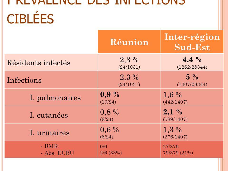 P RÉVALENCE DES INFECTIONS CIBLÉES Réunion Inter-région Sud-Est Résidents infectés 2,3 % (24/1031) 4,4 % (1262/28344) Infections 2,3 % (24/1031) 5 % (