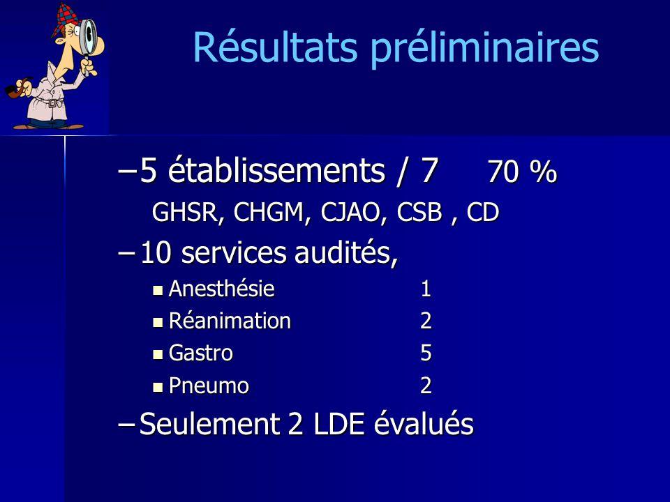 Résultats préliminaires –5 établissements / 7 70 % GHSR, CHGM, CJAO, CSB, CD –10 services audités, Anesthésie 1 Anesthésie 1 Réanimation2 Réanimation2