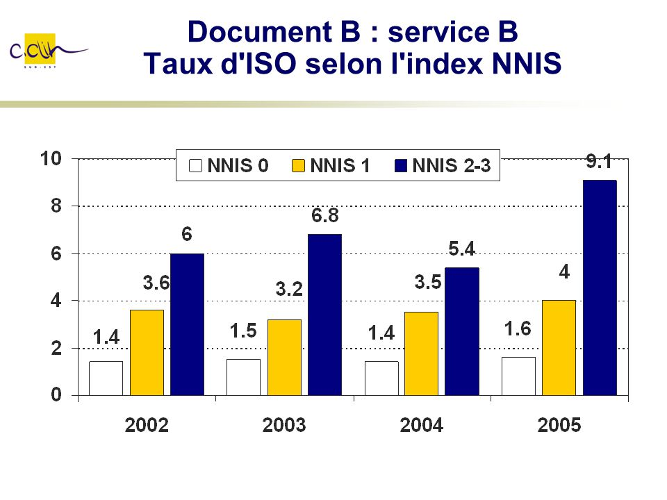 Document B : service B Taux d'ISO selon l'index NNIS