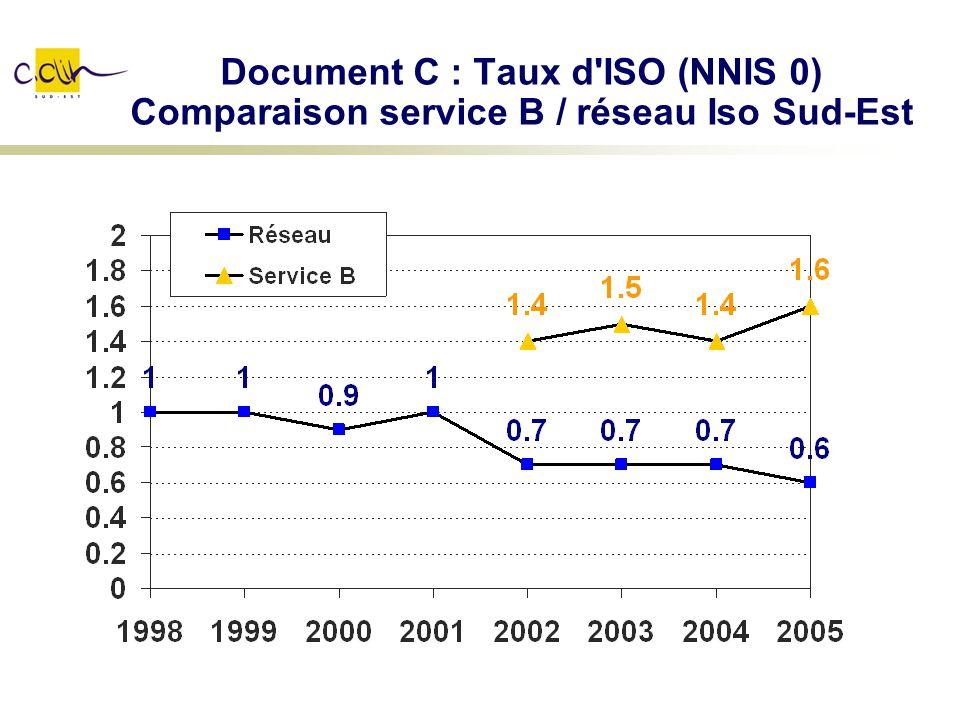 Document C : Taux d'ISO (NNIS 0) Comparaison service B / réseau Iso Sud-Est