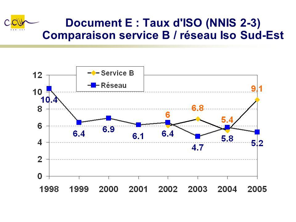 Document E : Taux d'ISO (NNIS 2-3) Comparaison service B / réseau Iso Sud-Est
