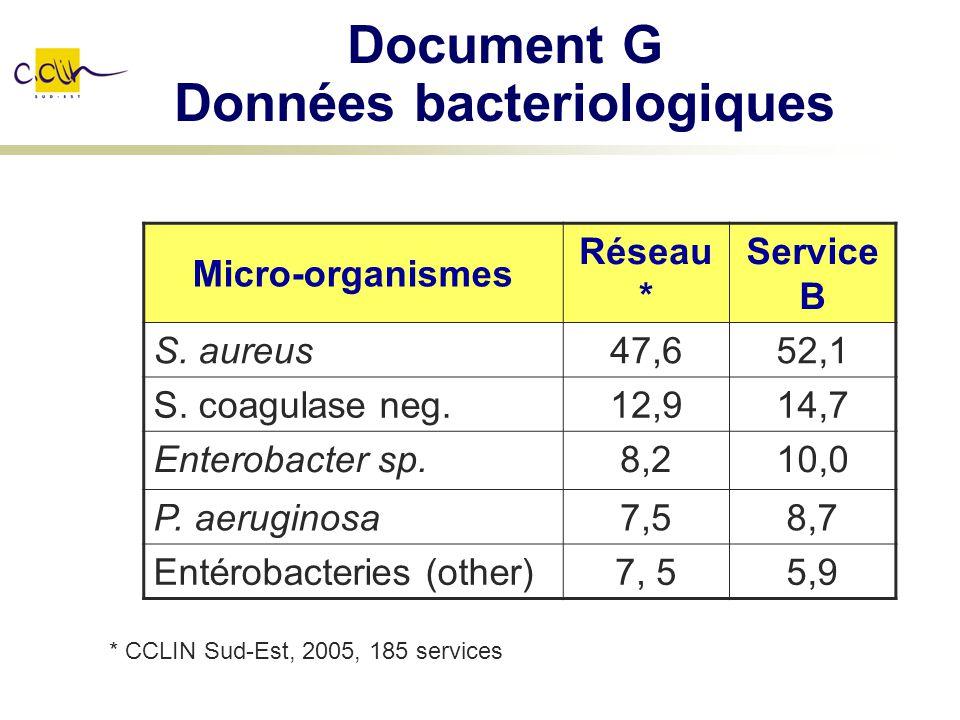Document G Données bacteriologiques Micro-organismes Réseau * Service B S. aureus47,652,1 S. coagulase neg.12,914,7 Enterobacter sp.8,210,0 P. aerugin