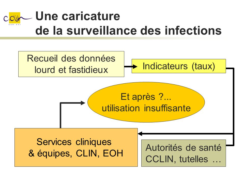 Objectif de l exercice Partager une expérience et des idées sur l utilisation pratique des données de surveillance des infections nosocomiales (IN) pour améliorer la qualité des soins à partir d un cas concret