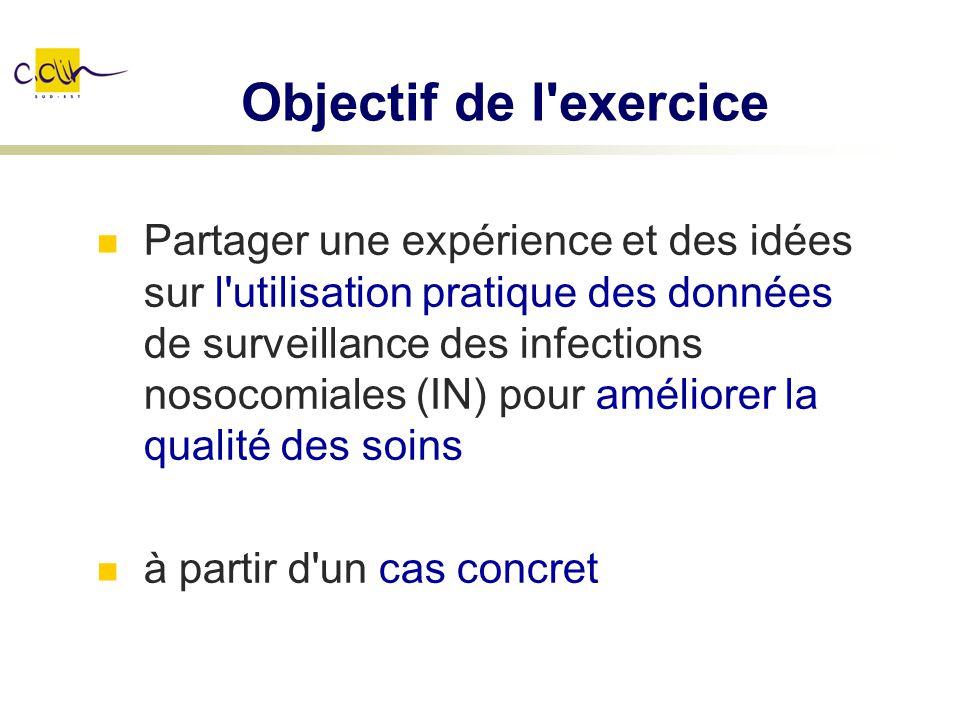 Objectif de l'exercice Partager une expérience et des idées sur l'utilisation pratique des données de surveillance des infections nosocomiales (IN) po