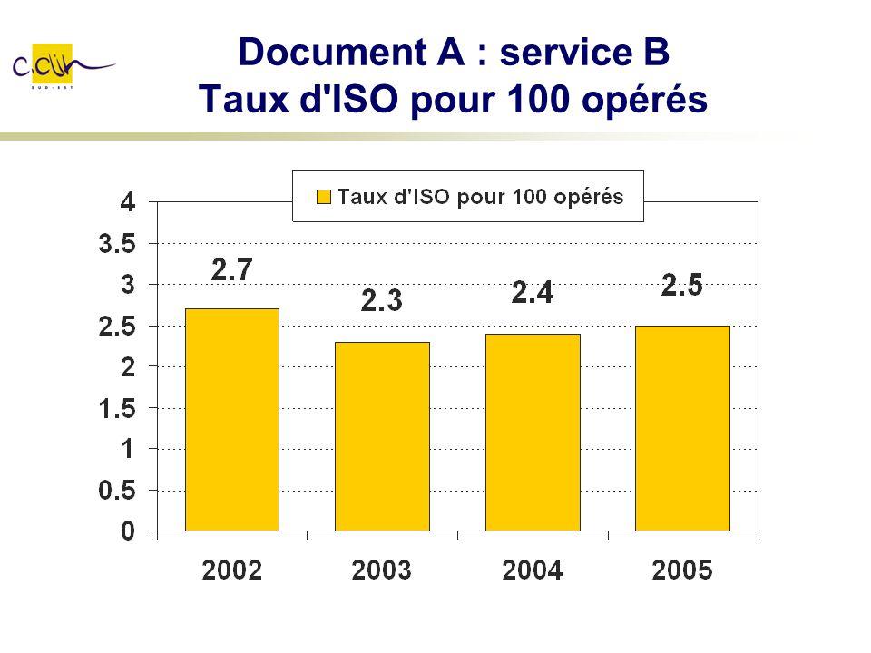 Document A : service B Taux d'ISO pour 100 opérés