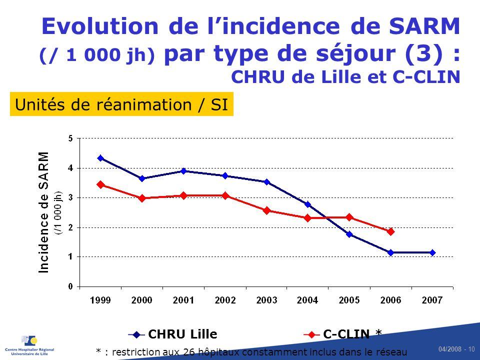 04/2008 - 10 Evolution de lincidence de SARM (/ 1 000 jh) par type de séjour (3) : CHRU de Lille et C-CLIN CHRU LilleC-CLIN * Unités de réanimation /