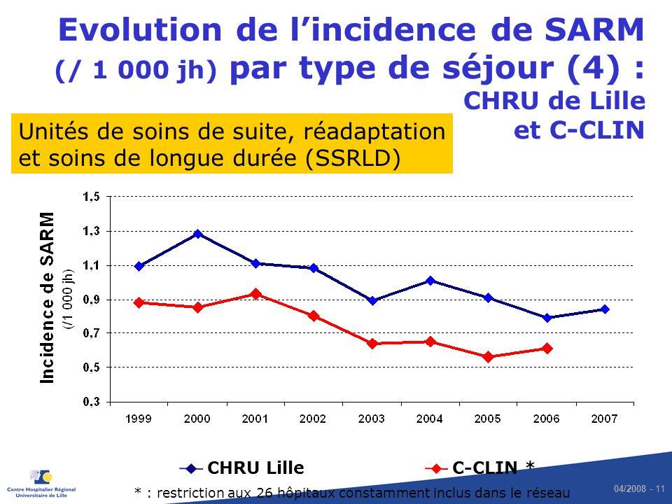 04/2008 - 11 Evolution de lincidence de SARM (/ 1 000 jh) par type de séjour (4) : CHRU de Lille et C-CLIN CHRU LilleC-CLIN * Unités de soins de suite