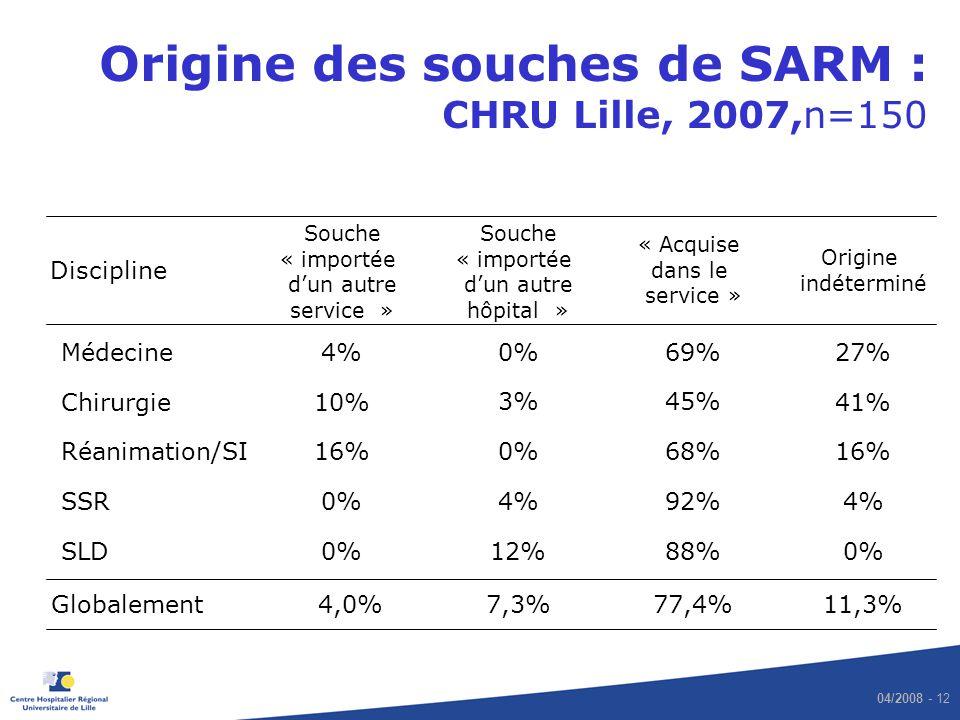 04/2008 - 12 Origine des souches de SARM : CHRU Lille, 2007,n=150 Discipline Souche « importée dun autre service » « Acquise dans le service » Origine