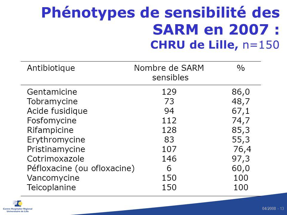 04/2008 - 13 Phénotypes de sensibilité des SARM en 2007 : CHRU de Lille, n=150 Antibiotique Nombre de SARM % sensibles Gentamicine 129 86,0 Tobramycin