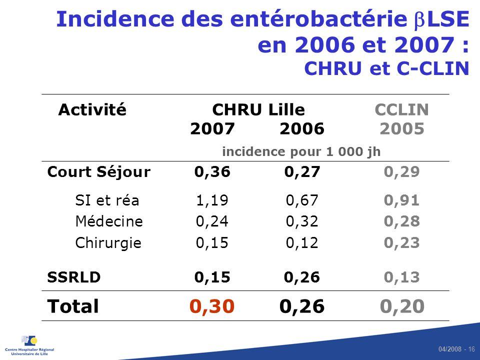 04/2008 - 16 Incidence des entérobactérie LSE en 2006 et 2007 : CHRU et C-CLIN ActivitéCHRU Lille CCLIN 20072006 2005 incidence pour 1 000 jh Court Sé