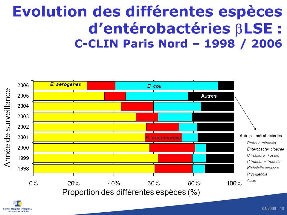 04/2008 - 18 Evolution des différentes espèces dentérobactéries LSE : C-CLIN Paris Nord – 1998 / 2006 Proteus mirabilis Enterobacter cloacae Citrobact