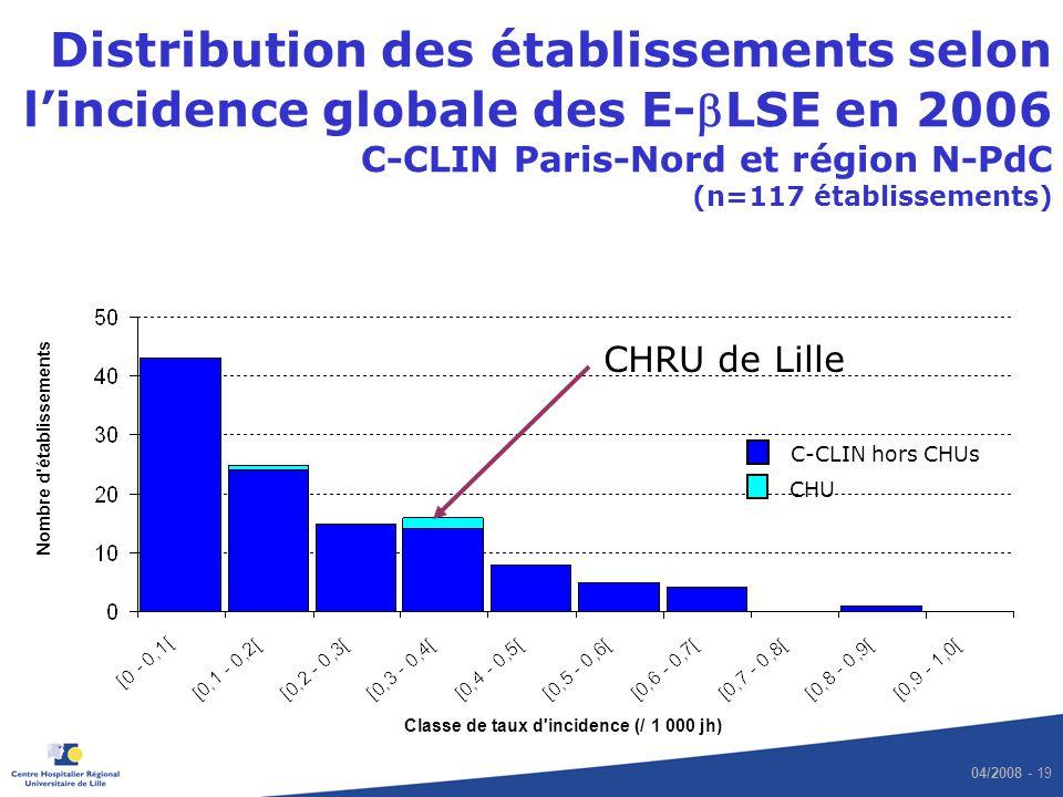 04/2008 - 19 Distribution des établissements selon lincidence globale des E-LSE en 2006 C-CLIN Paris-Nord et région N-PdC (n=117 établissements) Class