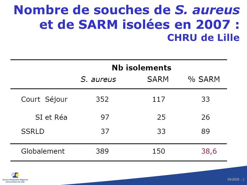04/2008 - 2 Nombre de souches de S. aureus et de SARM isolées en 2007 : CHRU de Lille Nb isolements S. aureus SARM % SARM Court Séjour 352 11733 SI et