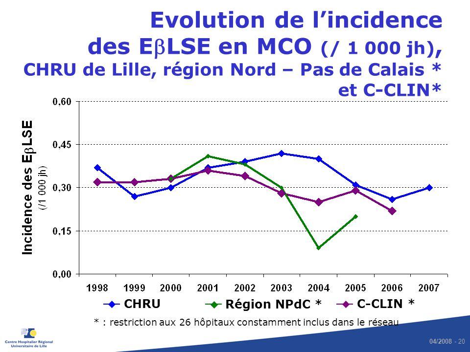 04/2008 - 20 Evolution de lincidence des ELSE en MCO (/ 1 000 jh), CHRU de Lille, région Nord – Pas de Calais * et C-CLIN* C-CLIN * Région NPdC * CHRU