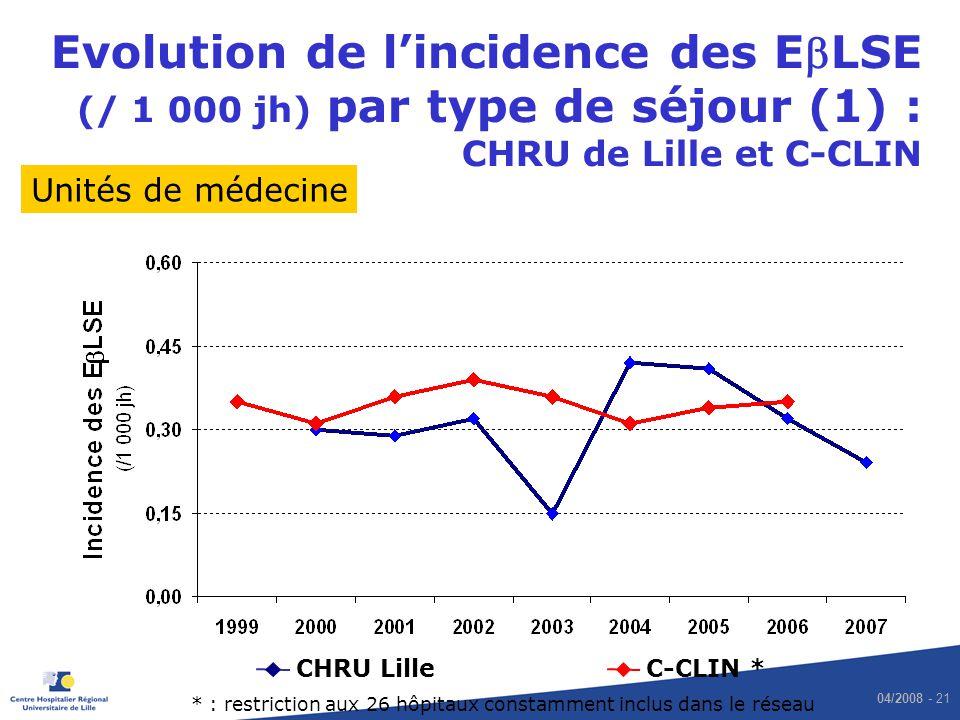 04/2008 - 21 Evolution de lincidence des ELSE (/ 1 000 jh) par type de séjour (1) : CHRU de Lille et C-CLIN CHRU LilleC-CLIN * Unités de médecine * :