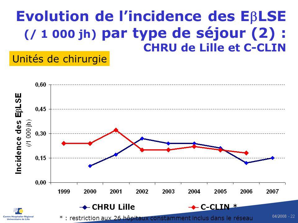 04/2008 - 22 Evolution de lincidence des ELSE (/ 1 000 jh) par type de séjour (2) : CHRU de Lille et C-CLIN CHRU LilleC-CLIN * Unités de chirurgie * :