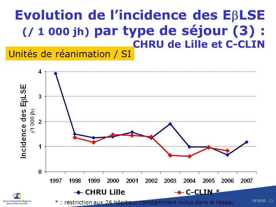 04/2008 - 23 Evolution de lincidence des ELSE (/ 1 000 jh) par type de séjour (3) : CHRU de Lille et C-CLIN CHRU LilleC-CLIN * Unités de réanimation /