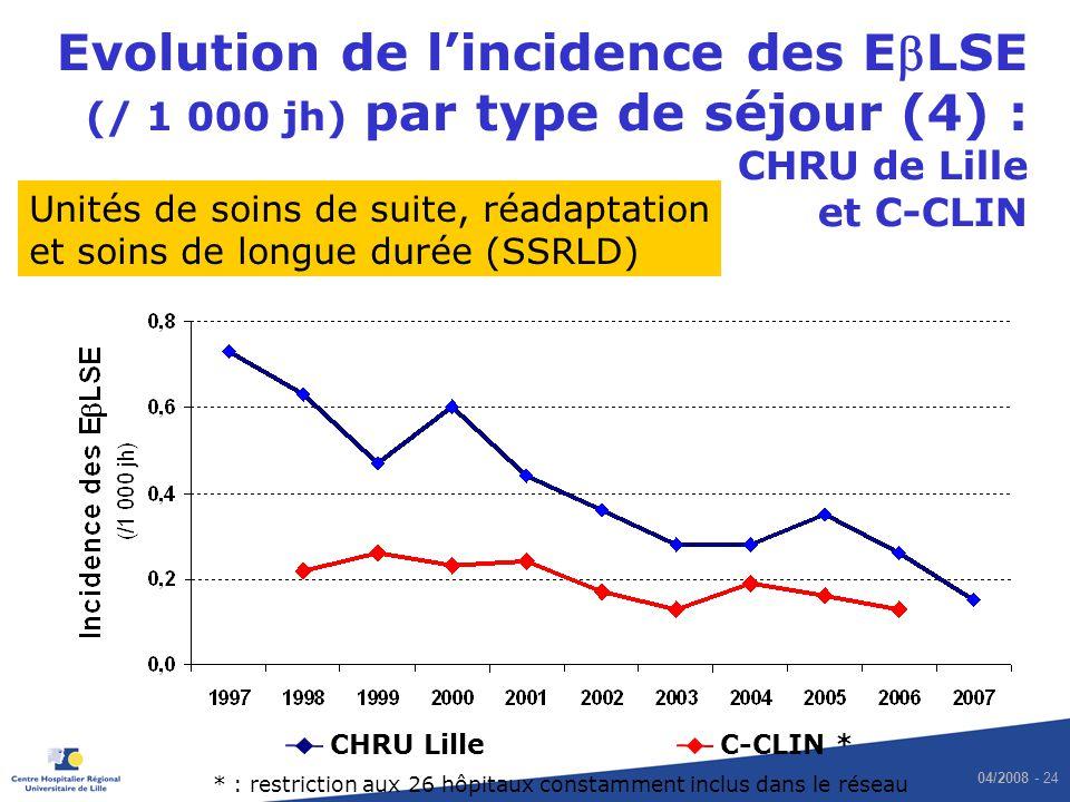 04/2008 - 24 Evolution de lincidence des ELSE (/ 1 000 jh) par type de séjour (4) : CHRU de Lille et C-CLIN CHRU LilleC-CLIN * Unités de soins de suit