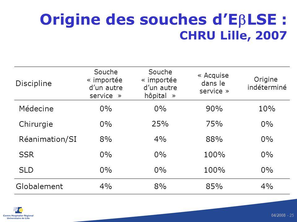 04/2008 - 25 Origine des souches dELSE : CHRU Lille, 2007 Discipline Souche « importée dun autre service » « Acquise dans le service » Origine indéter
