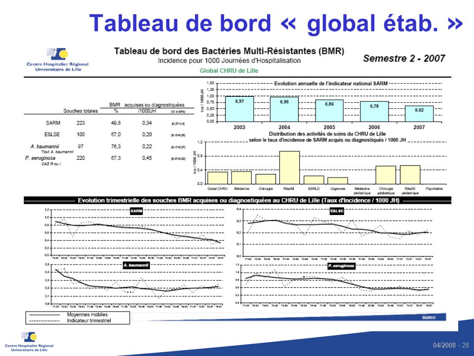 04/2008 - 28 Tableau de bord « global étab. »