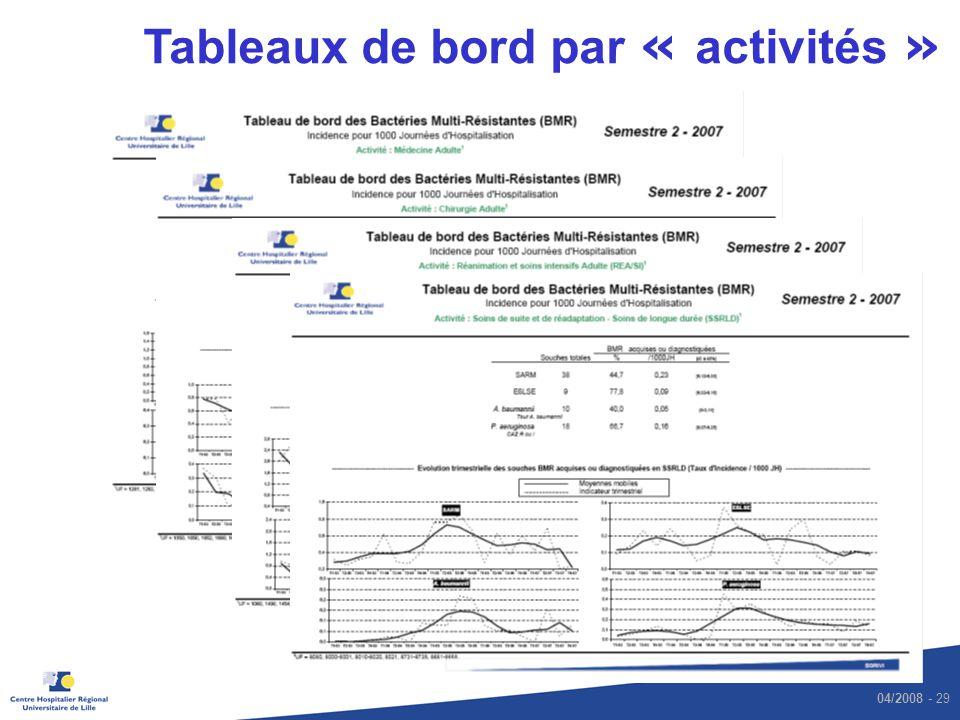 04/2008 - 29 Tableaux de bord par « activités »