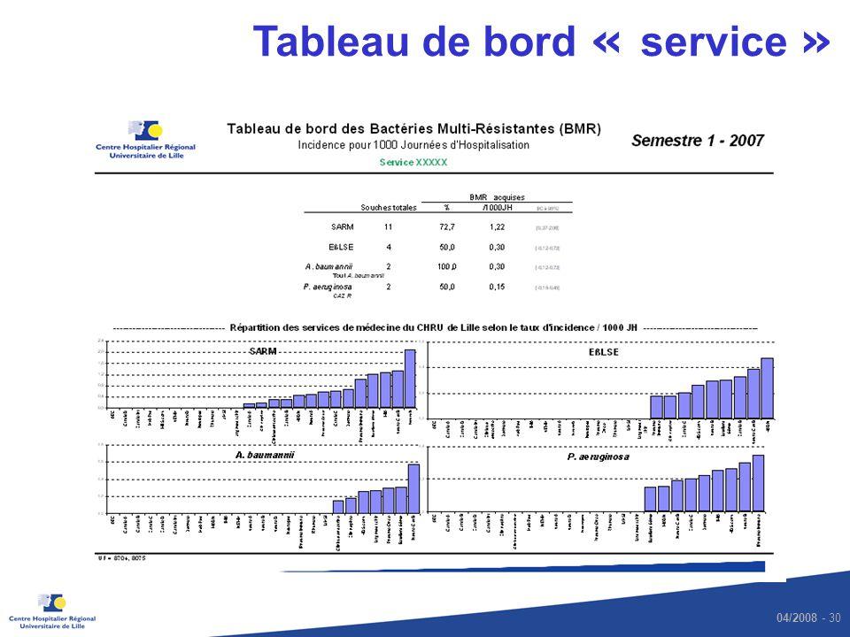04/2008 - 30 Tableau de bord « service »