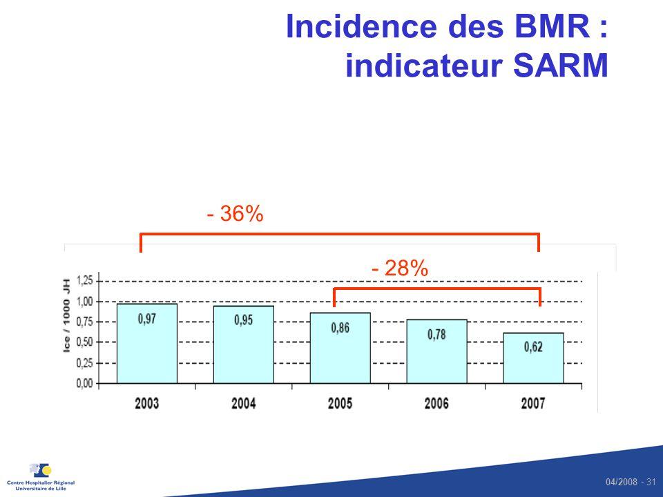 04/2008 - 31 Incidence des BMR : indicateur SARM - 36% - 28%