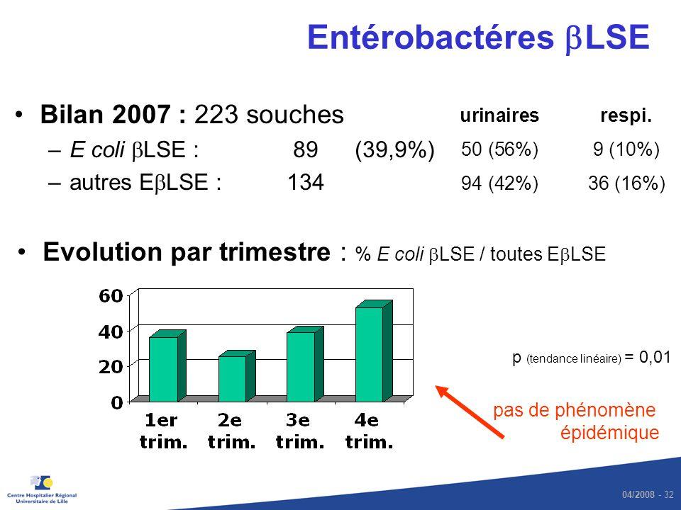 04/2008 - 32 Entérobactéres LSE Bilan 2007 : 223 souches –E coli LSE : 89 (39,9%) –autres E LSE :134 urinairesrespi. 50 (56%)9 (10%) 94 (42%)36 (16%)
