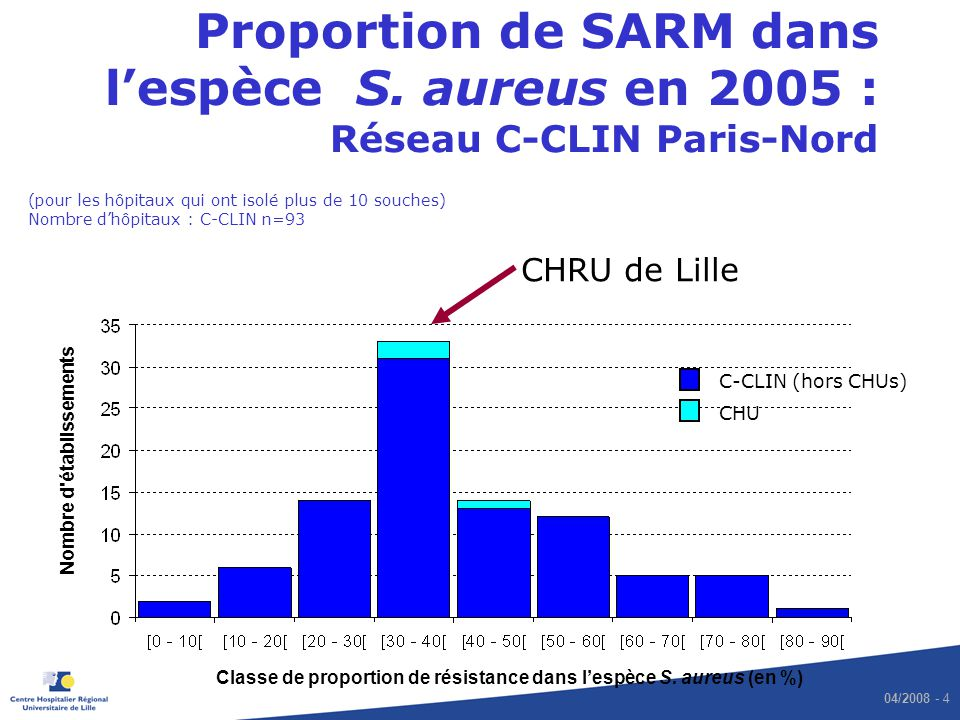 04/2008 - 4 Proportion de SARM dans lespèce S. aureus en 2005 : Réseau C-CLIN Paris-Nord (pour les hôpitaux qui ont isolé plus de 10 souches) Nombre d